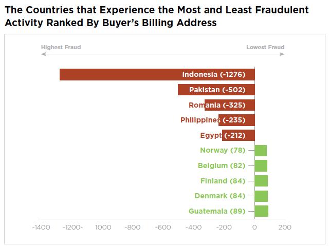 Pakistan Card Fraud
