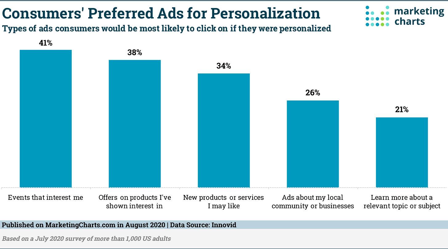 Innovid Preferred Ads Personalization Aug2020