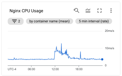 CPU usage of Nginx for the whole day, showing a spike when I first posted my comment