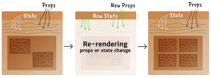 Mental model of a component mounting, showing 3 boxes in 3 stages: the initial component, props/state change causing a rerender and new component