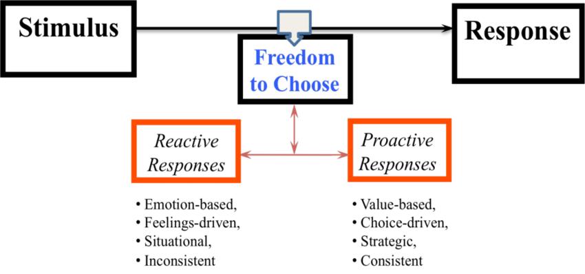 The Stimulus-Response Model (Mujtaba, 2008, p. 4) | Download ...