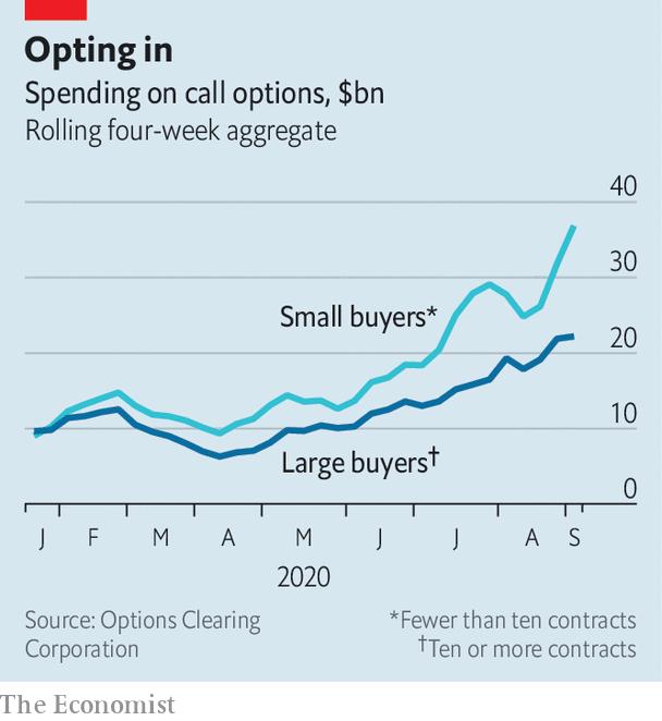 Beware the power of retail investors | The Economist