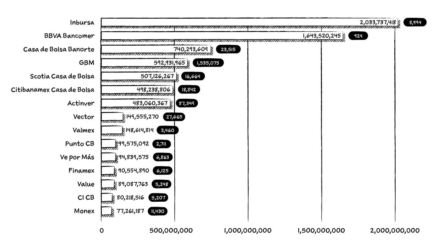 Las casas de bolsa más grandes en México, a partir de los valores de clientes recibidos en custodia (en miles, con datos de junio de 2021). La cifra en el recuadro negro es el número de cuentas que hay en cada institución