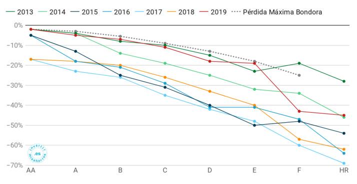 Maximum losses estimated by Bondora vs.  real losses.  April 2020