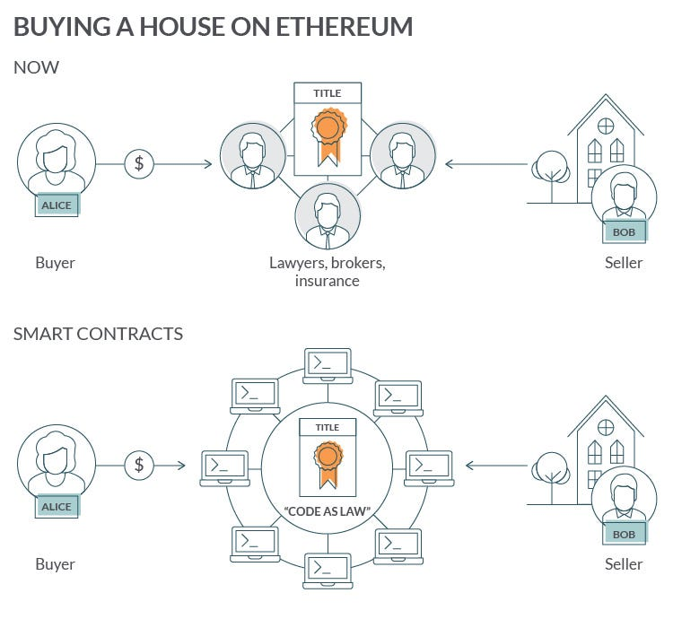 Nuts and Bolts of Ethereum Smart Contract Development for Businesses - N-iX
