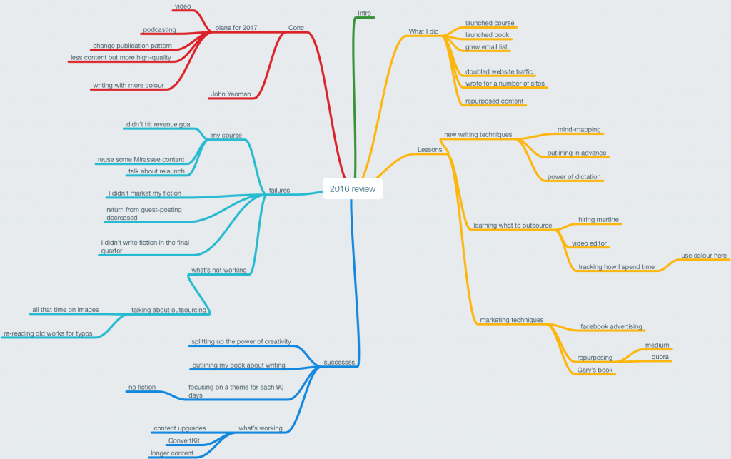 Mindmap My Annual Review 2016 Become a Writer Today
