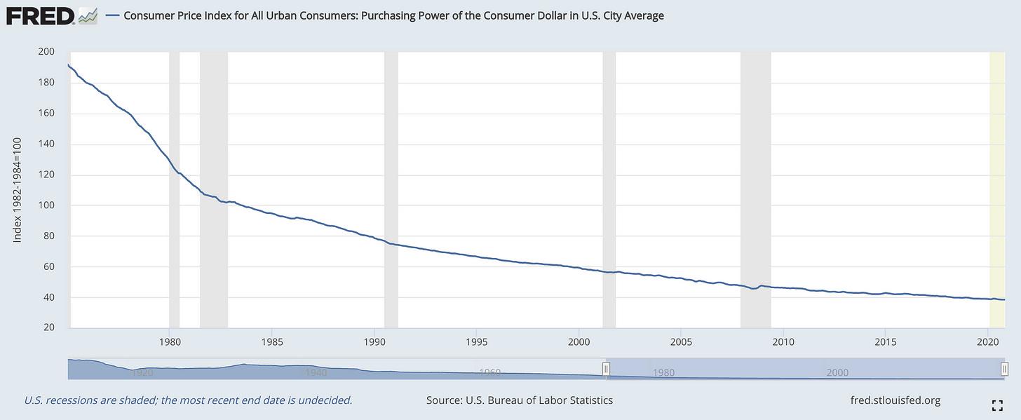 Evolution du pouvoir d'achat aux Etats-Unis