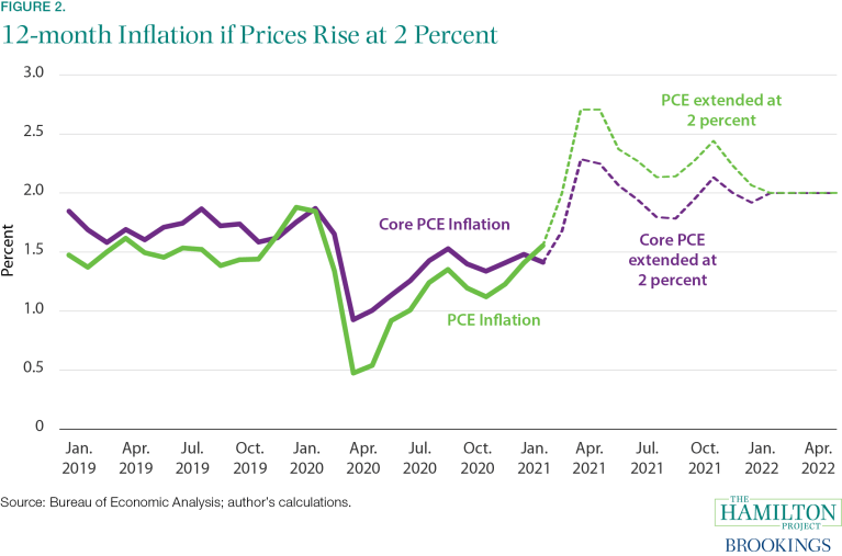 Don't overreact to inflation data this spring