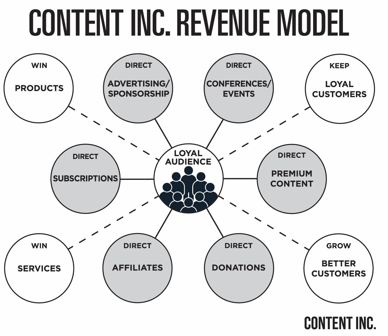 Content Inc Model