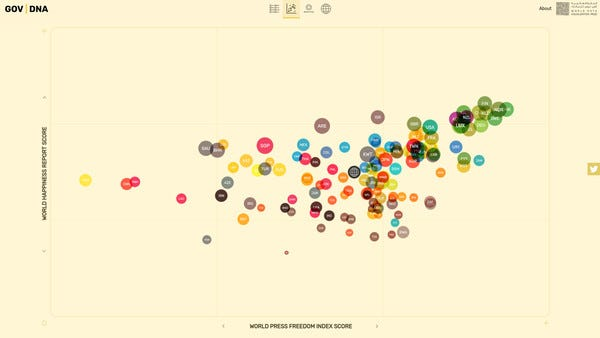One of many GOV   DNA views of the data.