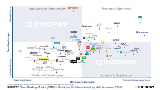 Open Banking Monitor November 2020