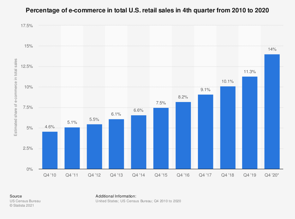 Share of e-commerce in total U.S. retail sales in Q4 | Statista