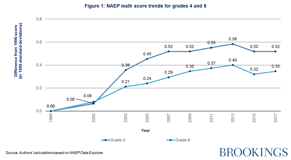 NAEP math score trends for grades 4 and 8