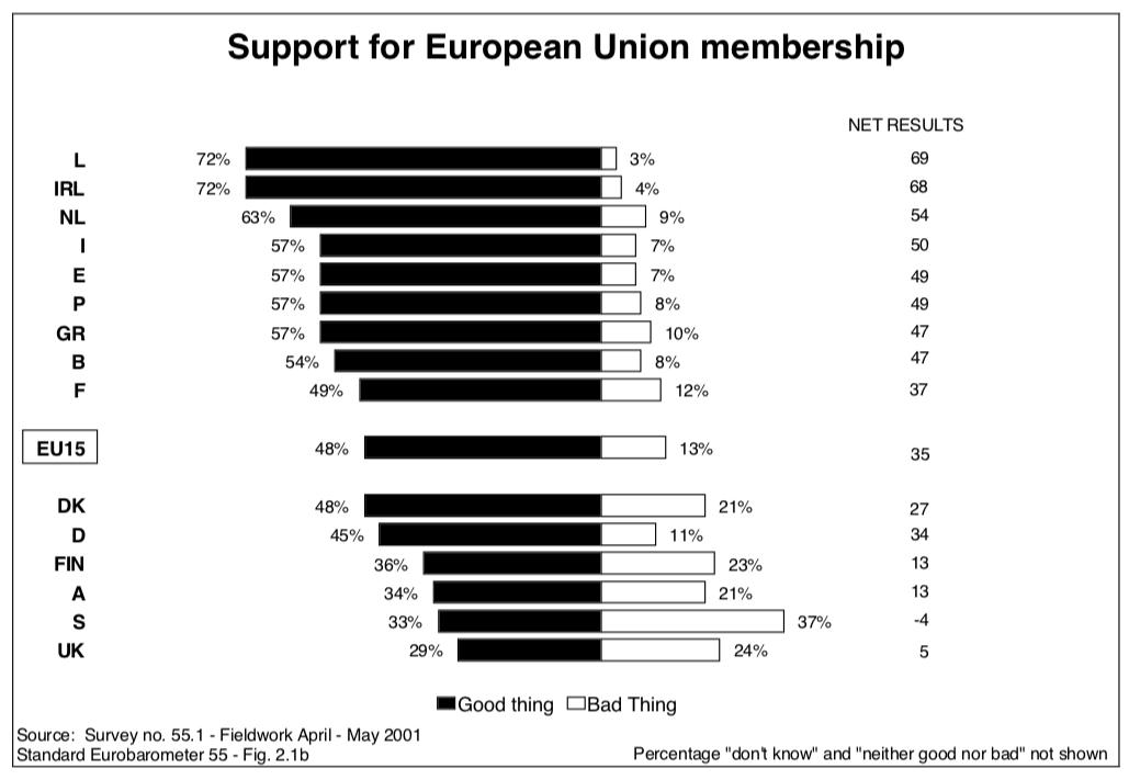 EU support 2001.png