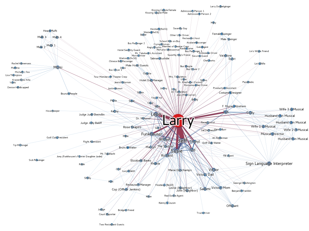 curb_your_enthusiasm_-_season_9_-_network_graph