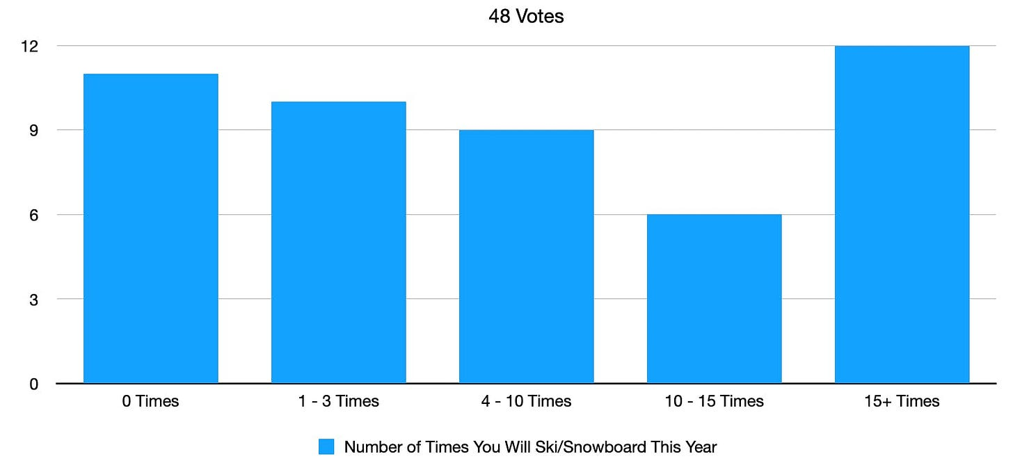 Line graph showing the poll results from # of time you will ski this year