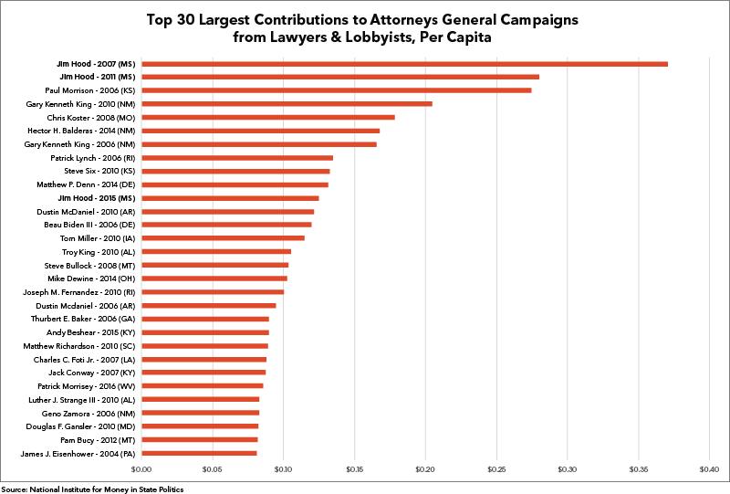 Lawyers-per-capita