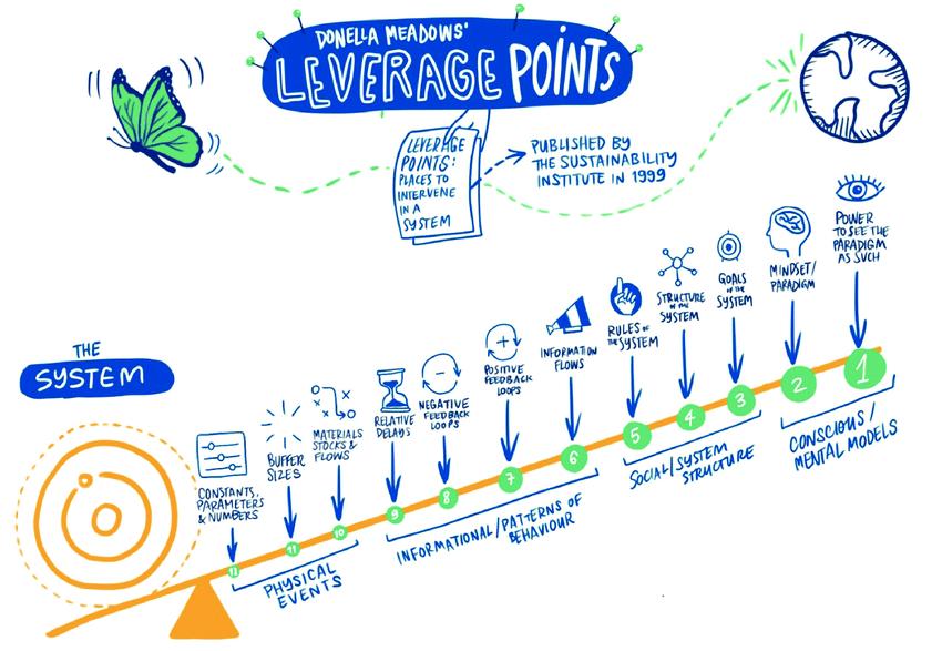 Donella Meadows' leverage points (Source: based on Meadows, 1999; credit: UNDP/Carlotta Cataldi)