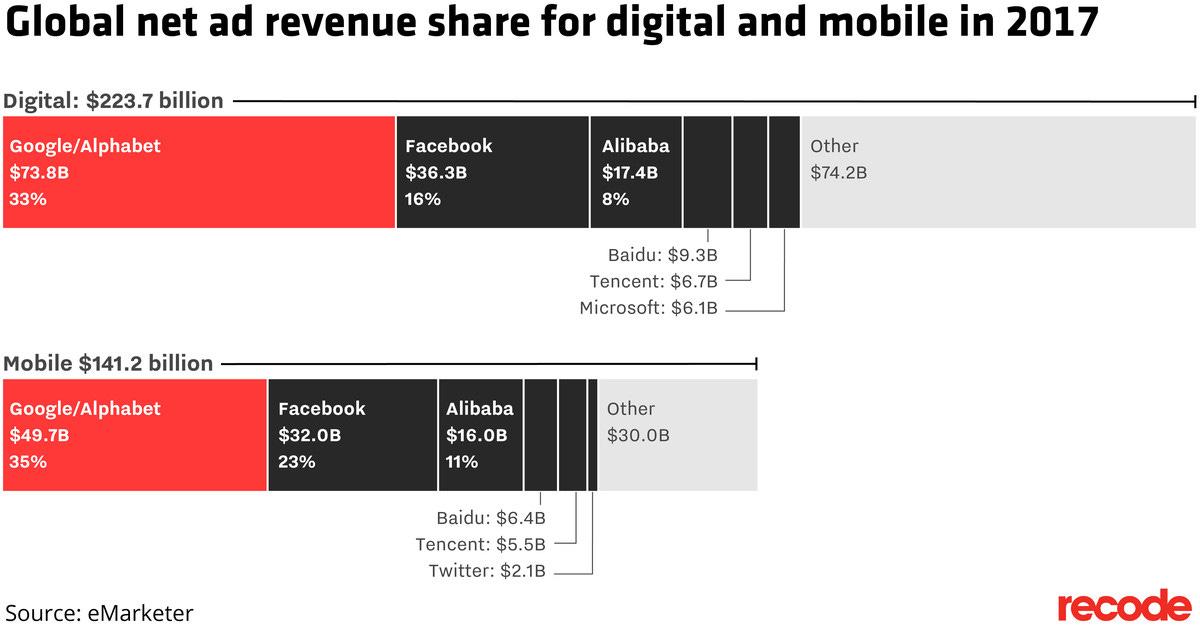 Google net digital and mobile ad revenue.