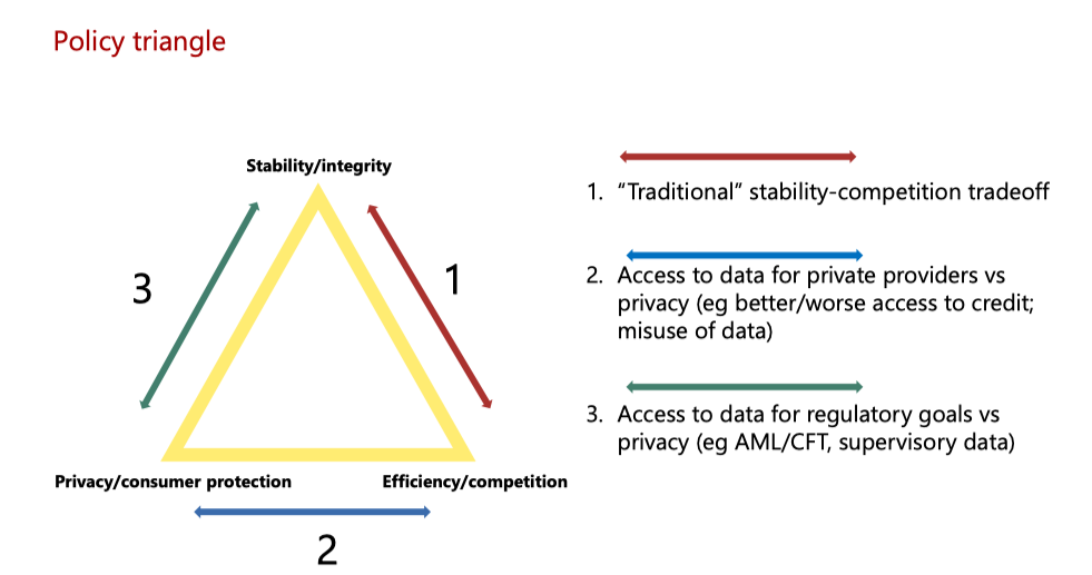 Policy triangle