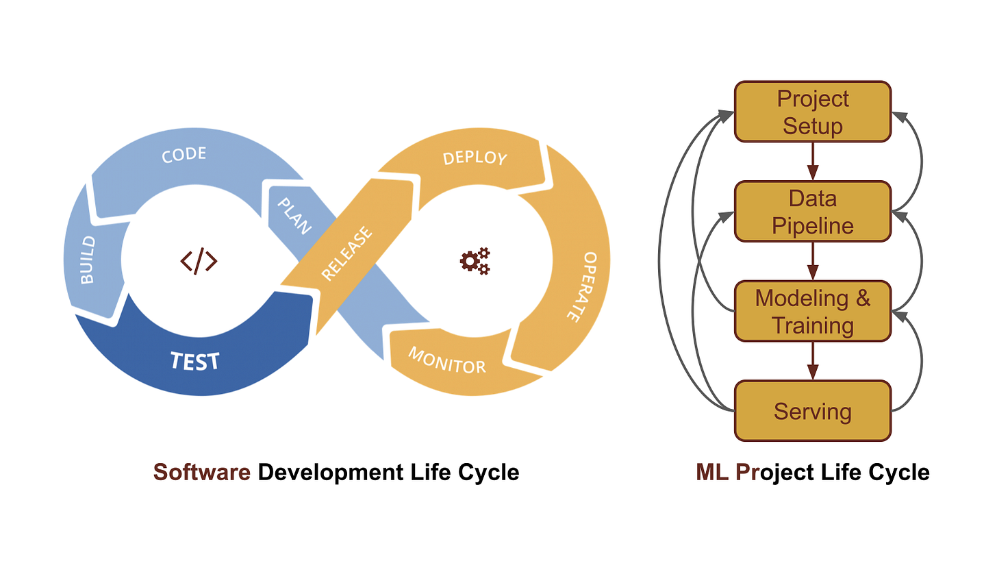 Software Development Life Cycle vs ML Project Life Cycle