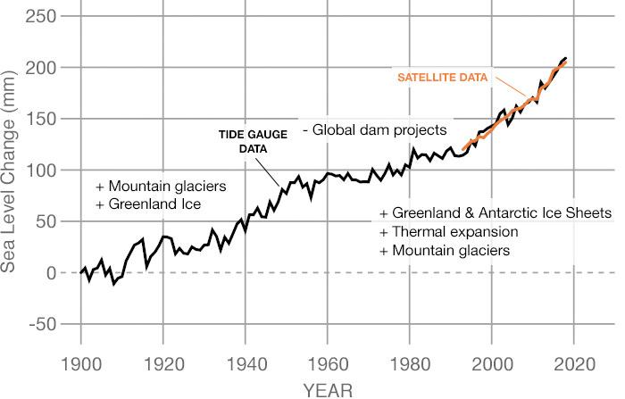 Graph of Annual sea-level change