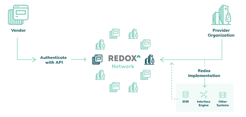 Redox on FHIR! Learn how Redox supports FHIR integrations