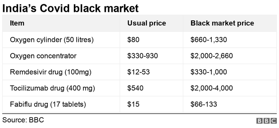 Chat showing prices of Covid medicines and equipment in the black market