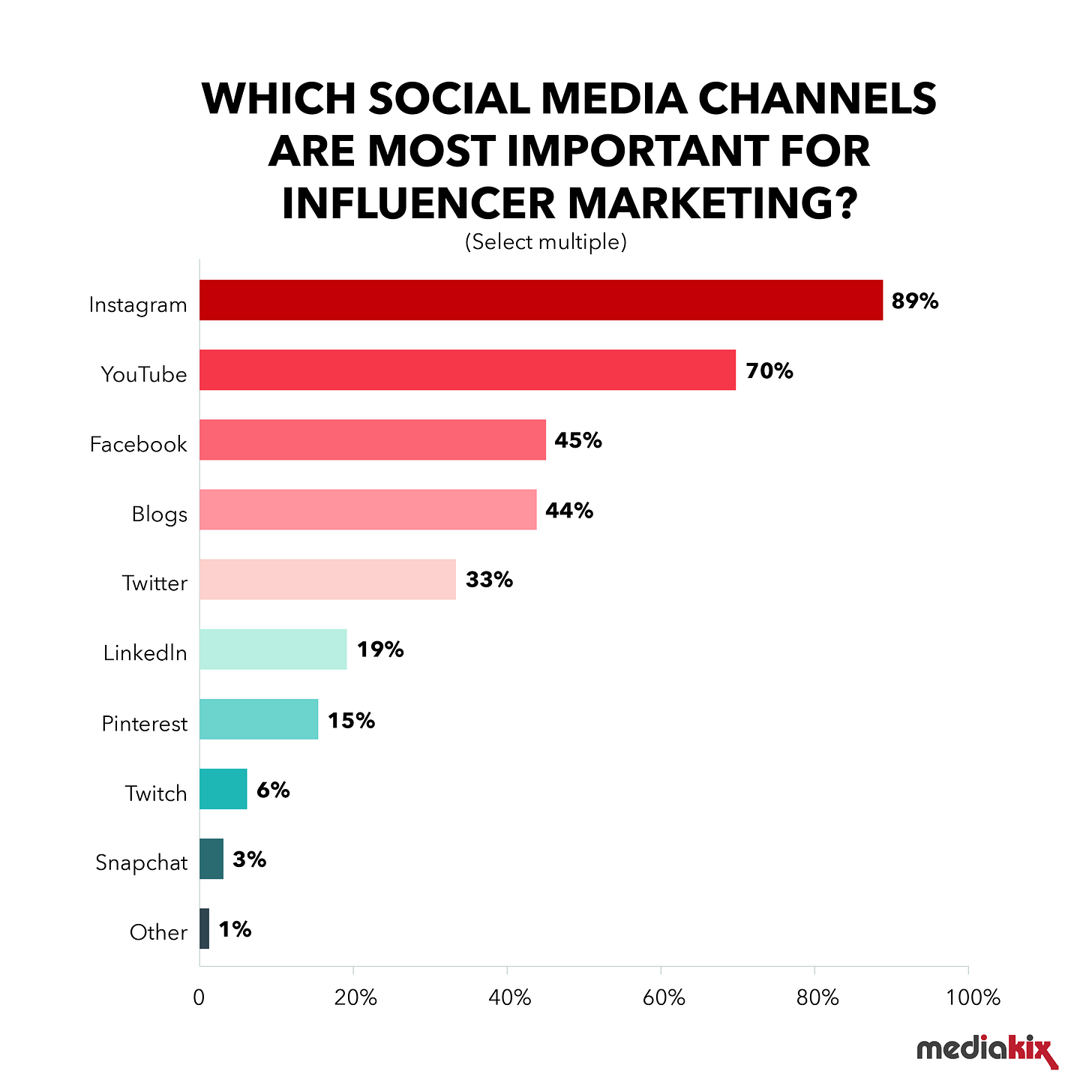 how to choose social media channels for influencer marketing