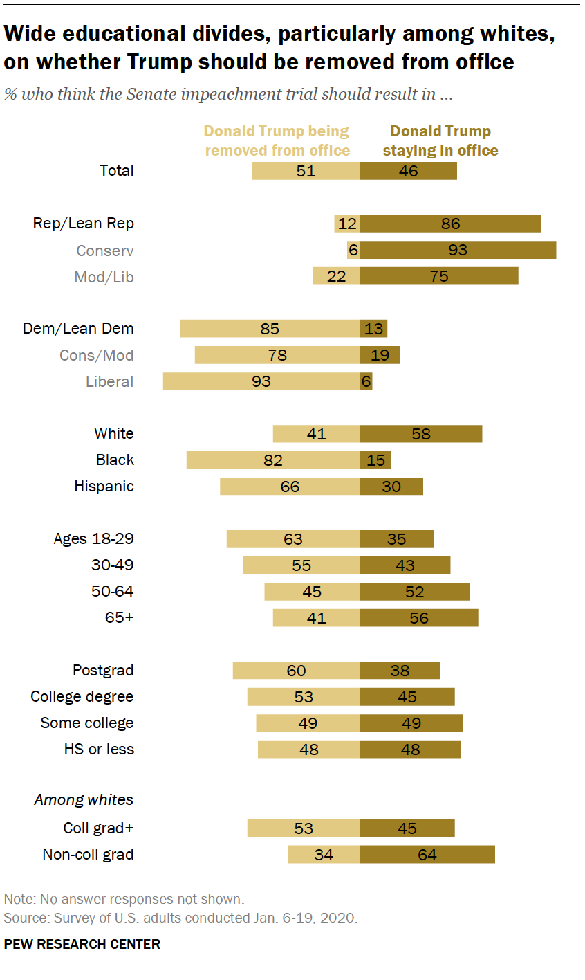 Wide educational divides, particularly among whites, on whether Trump should be removed from office