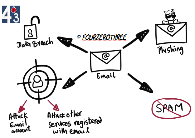 Why you should improve Email hygiene