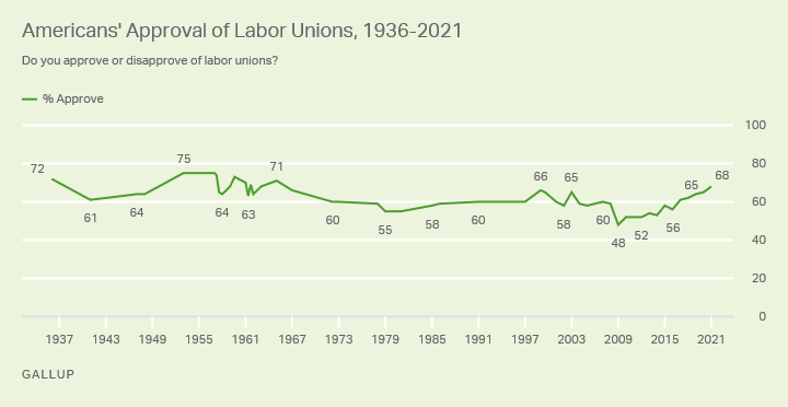 a green line graph on a light green background shows that Americans' Approval of Labor Unions, from 1936-2021 stays mostly in the majority and ends up at 68% in 2021