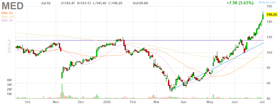 MED Medifast, Inc. daily Stock Chart