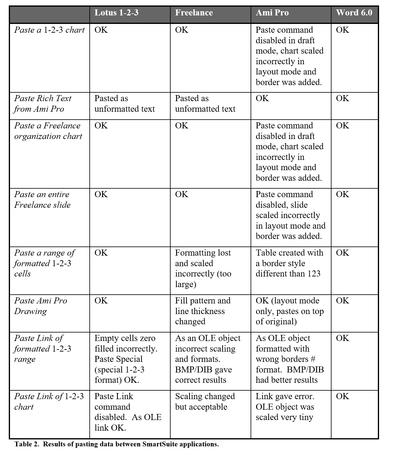 Table of cutting and pasting content between applications