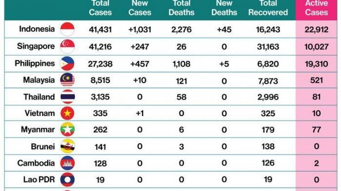 Tambah 1031 Kasus, Indonesia Jadi Negara dengan Kasus Covid-19 ...