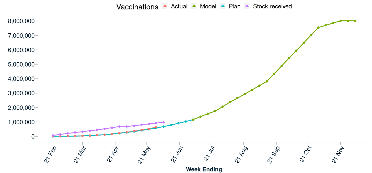 Vaccination doses administered compared to plan doses