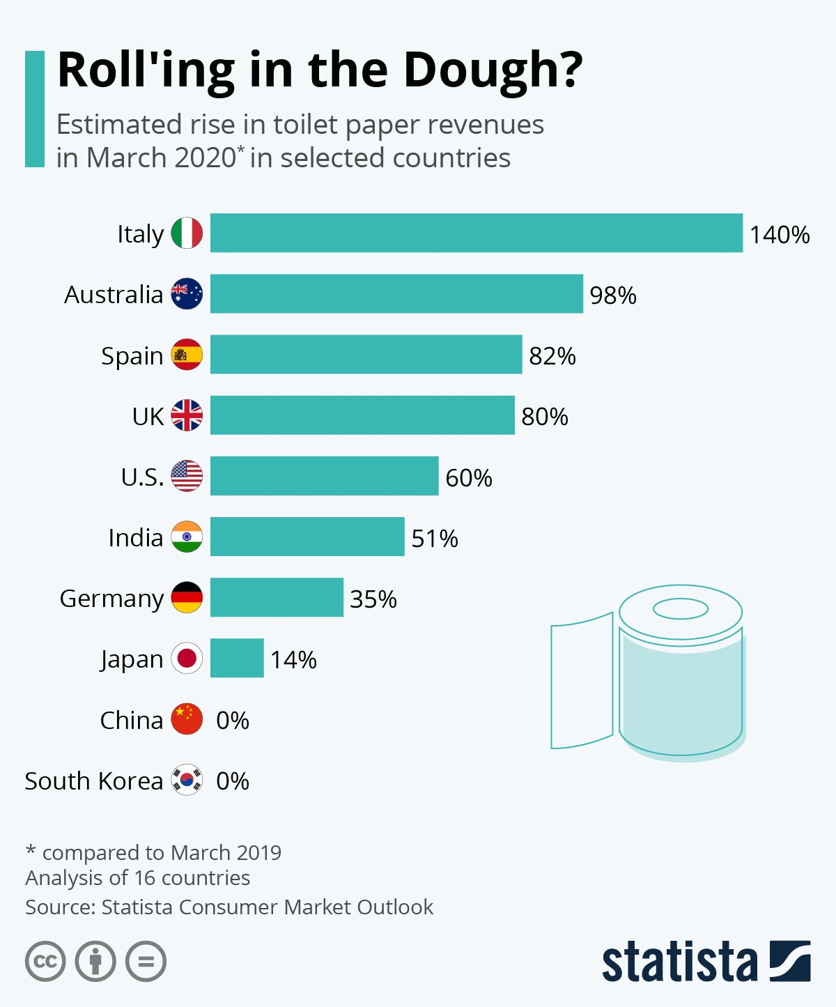 Chart: Toilet Paper Producers Roll'ing in the Dough | Statista