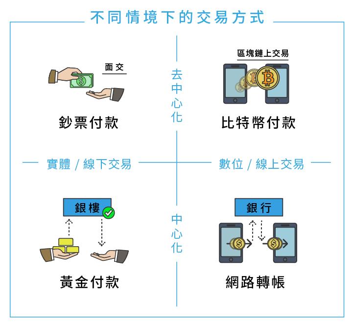 區塊勢_不同情境下的交易方式 (2).png