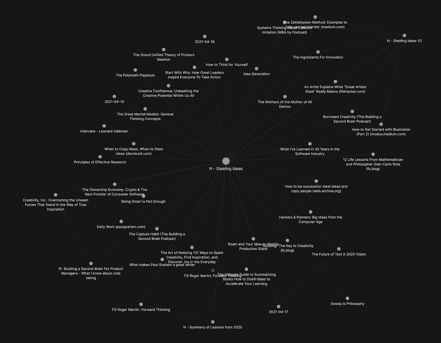 A networked map of connected notes representing the different sources and influences for this article.