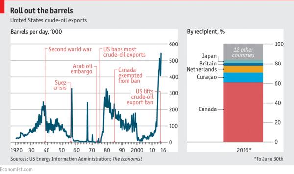 Immediate visual impact: Canada is a big fan of US oil.