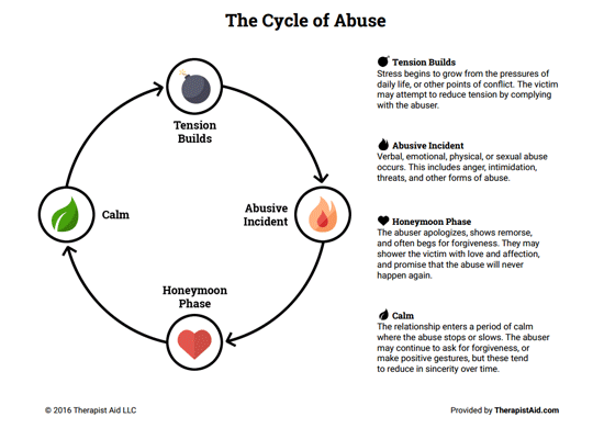 Cycle of Abuse (Worksheet) | Therapist Aid