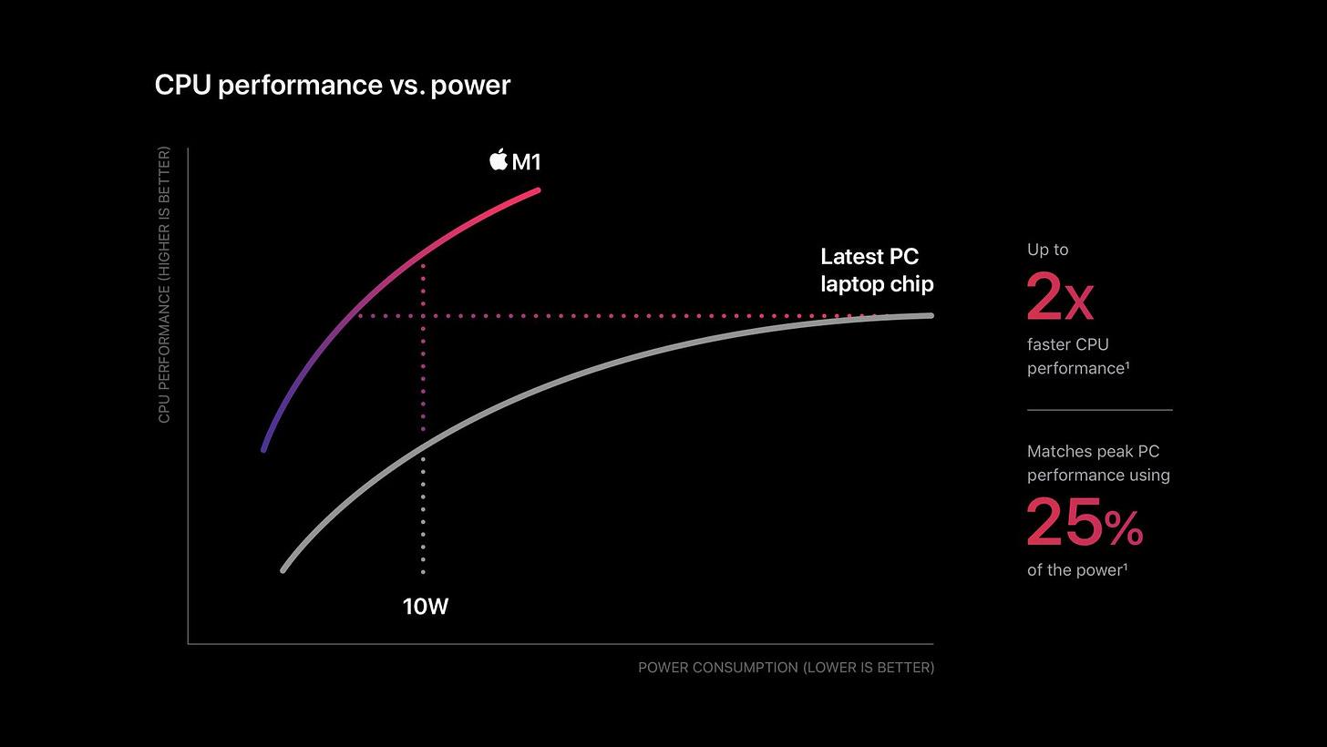 CPU performance vs power consumption chart