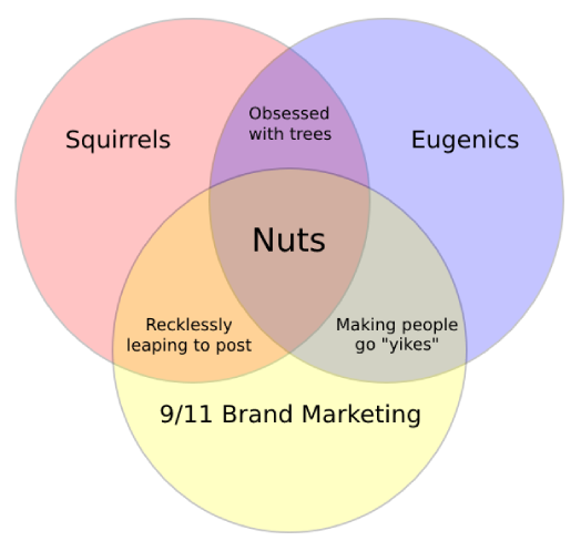 """A Venn diagram with circles labeled """"squirrels,"""" """"eugenics"""" and """"9/11 brand marketing."""" Squirrels and eugenics overlap at """"obsessed with trees."""" Eugenics and 9/11 brand marketing overlap at """"Making people go 'yikes'."""" 9/11 brand marketing and squirrels overlap at """"Recklessly leaping to post."""" And all three overlap in the center at """"Nuts."""""""