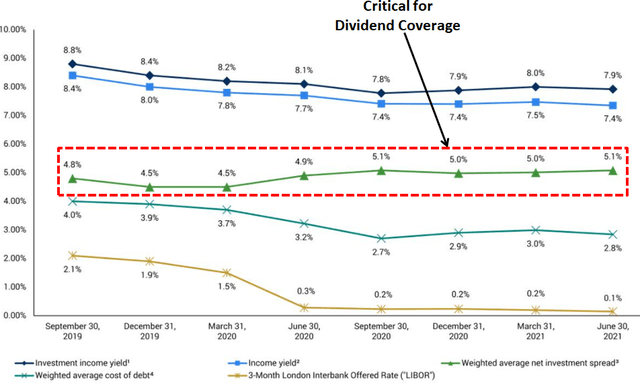 GBDC dividend coverage