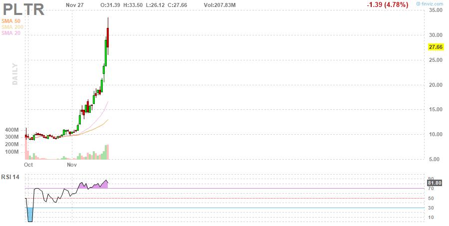 PLTR Palantir Technologies Inc. daily Stock Chart