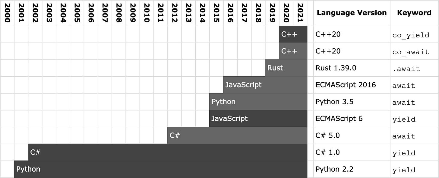 C#, JavaScript, Python, Rust, and C++ all got async recently.