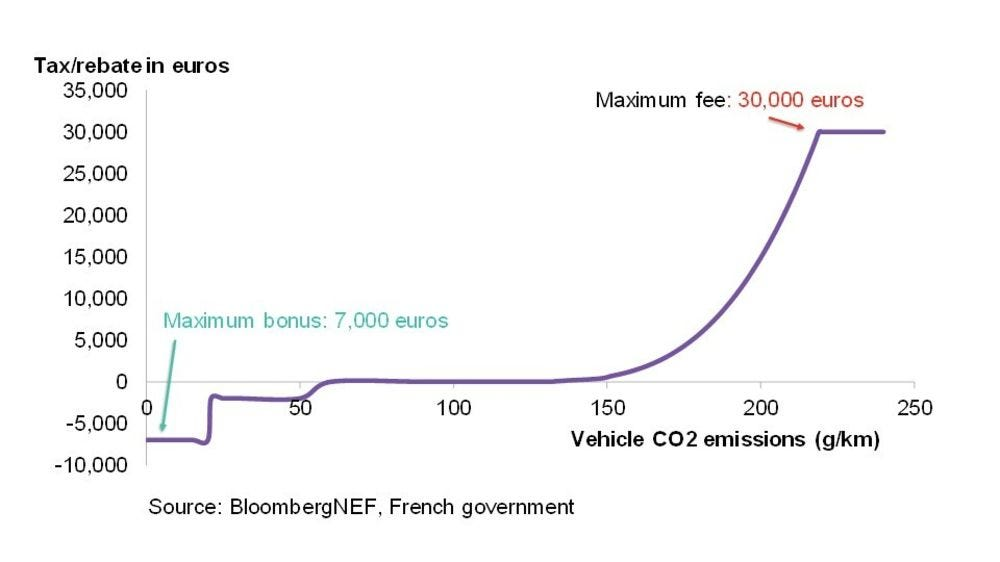 relates to A French Route to Europe's EV Future