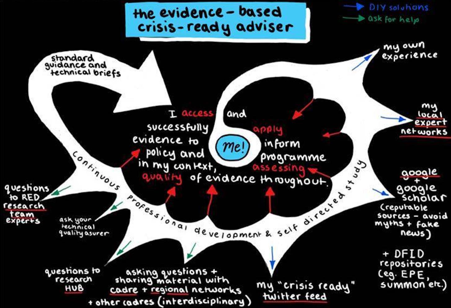 PE & HE on evidence