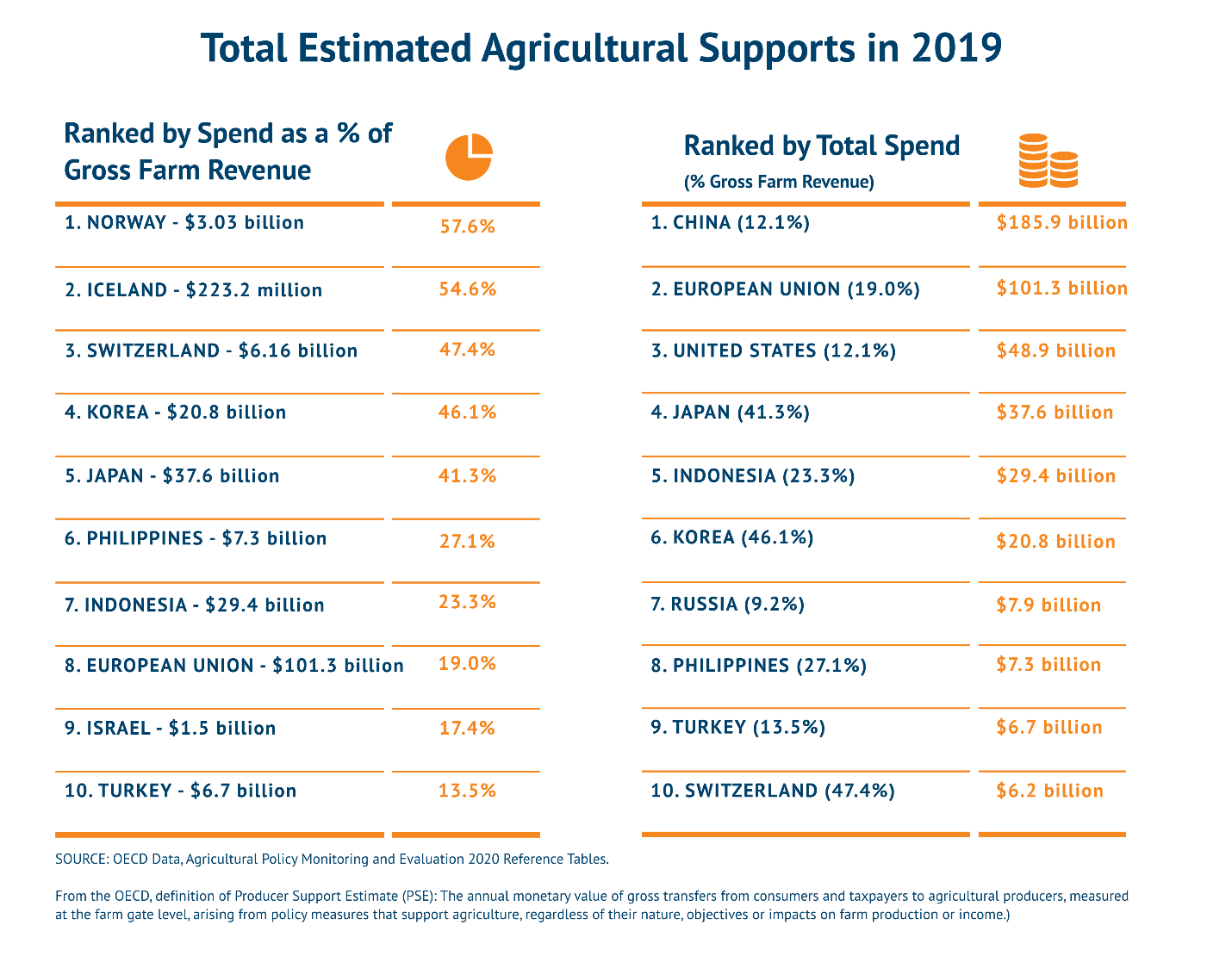 ag subsidies tables
