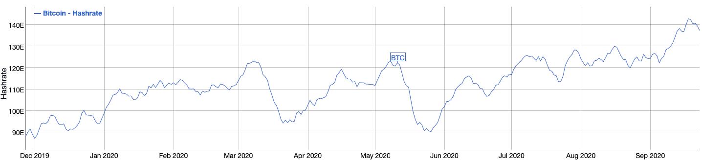 Bitcoin hashrate seven-day moving average